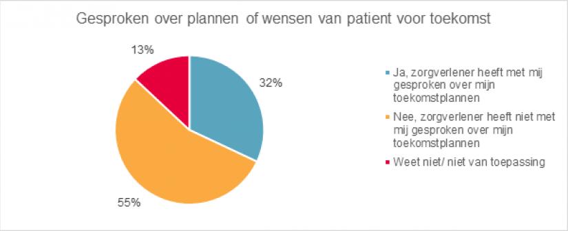 Afbeelding 7  Gesproken Over Plannen Of Wensen Van Patiënt Voor Toekomst
