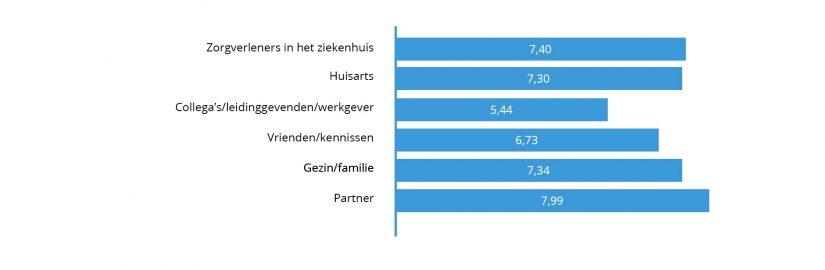 Grafiek4 Late Gevolgen Van Kanker
